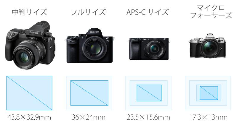 イメージセンサー サイズの違い