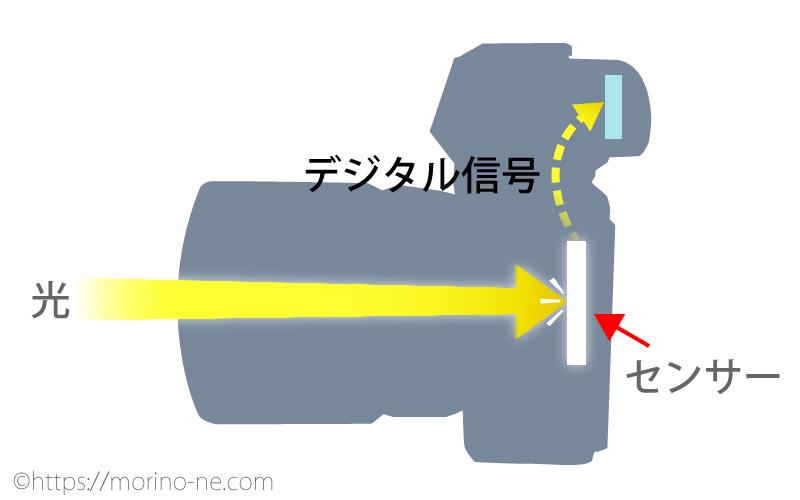 ミラーレスの光の流れ