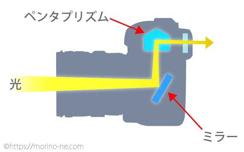 一眼レフカメラの光の通り方